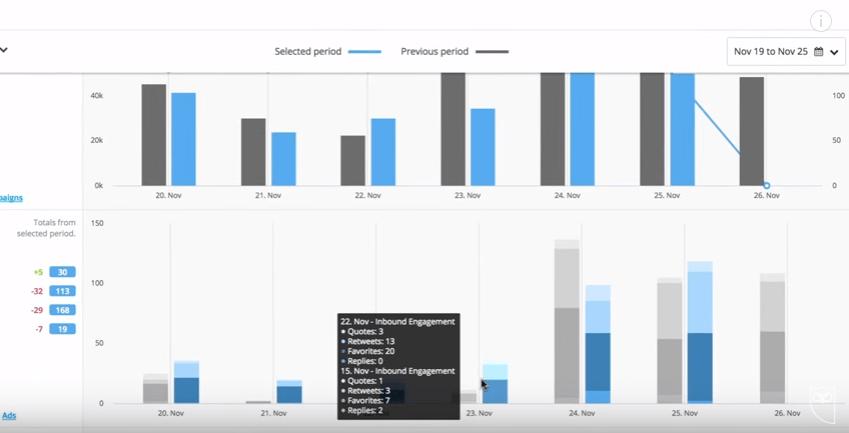 Hootsuite analytics