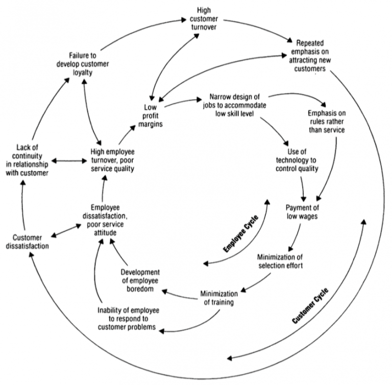 cycle_of_failure