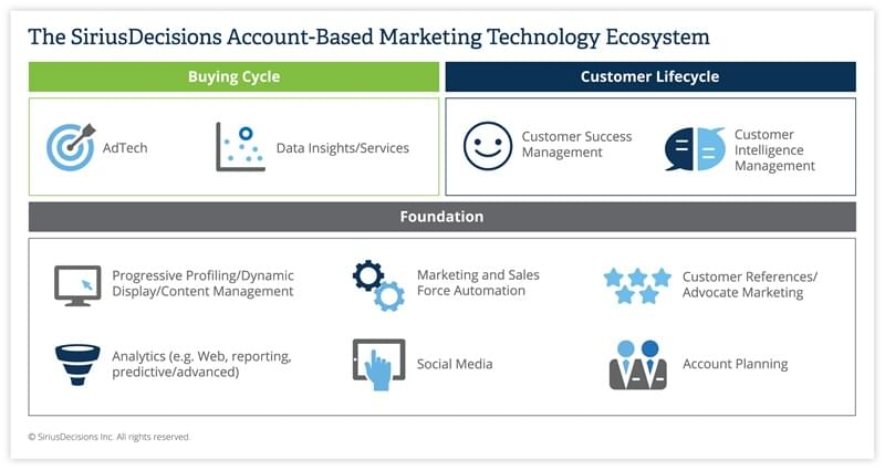 The SiriusDecisions Account-Based Marketing Technology Ecosystem