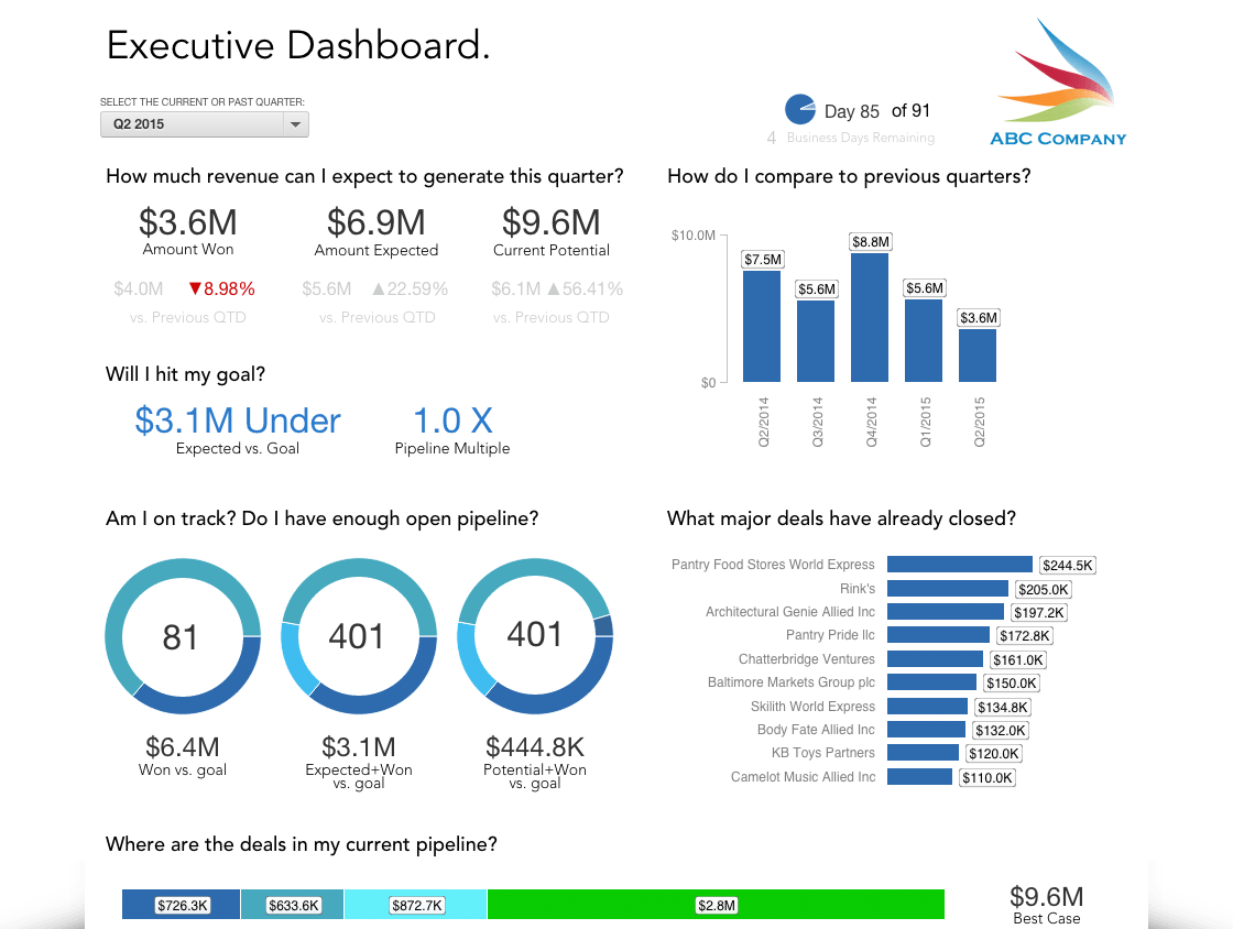 gooddata sales dashboard