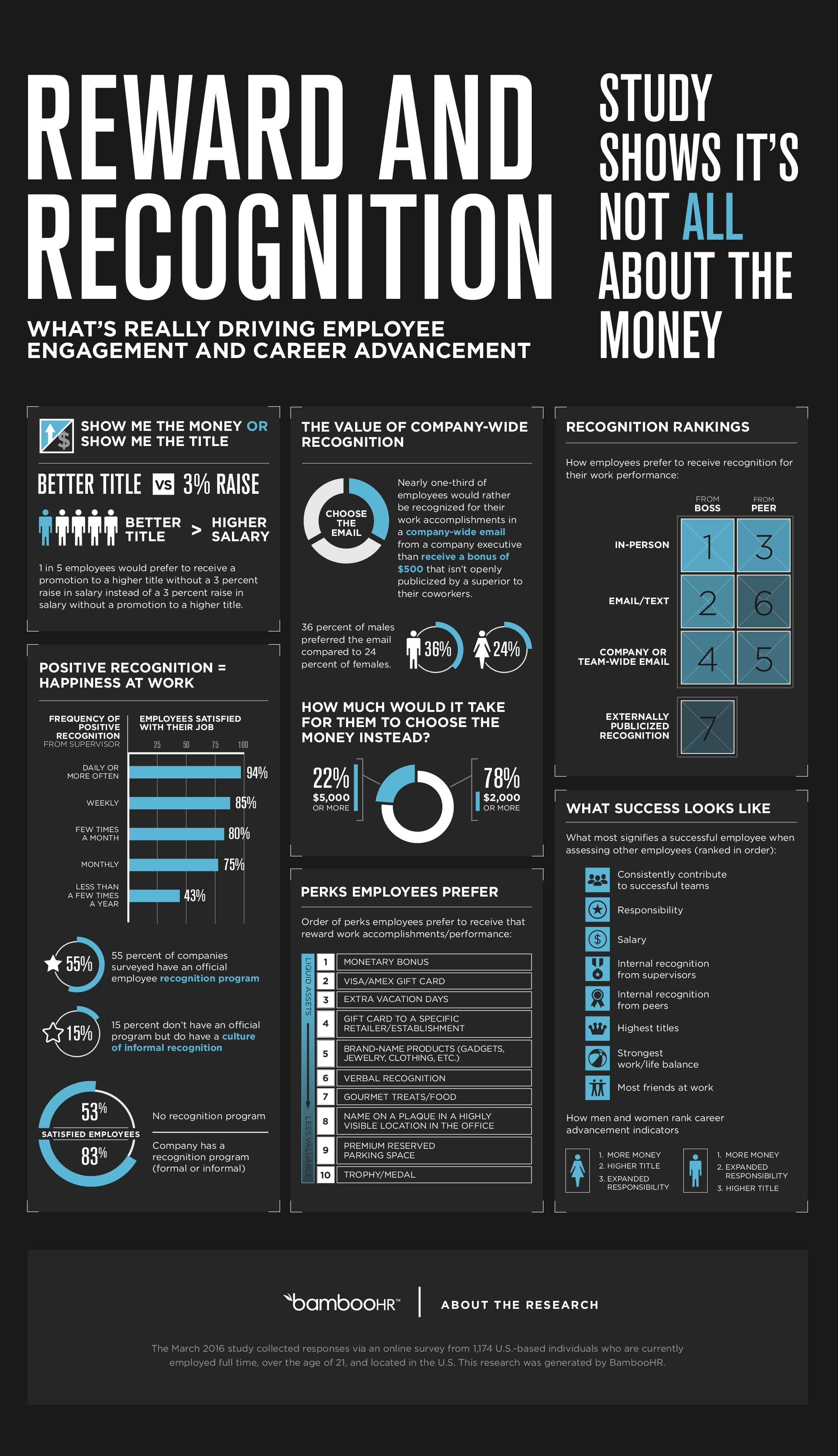 employee reward and recognition infographic