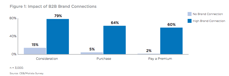 CEB study: impact of b2b brand connection