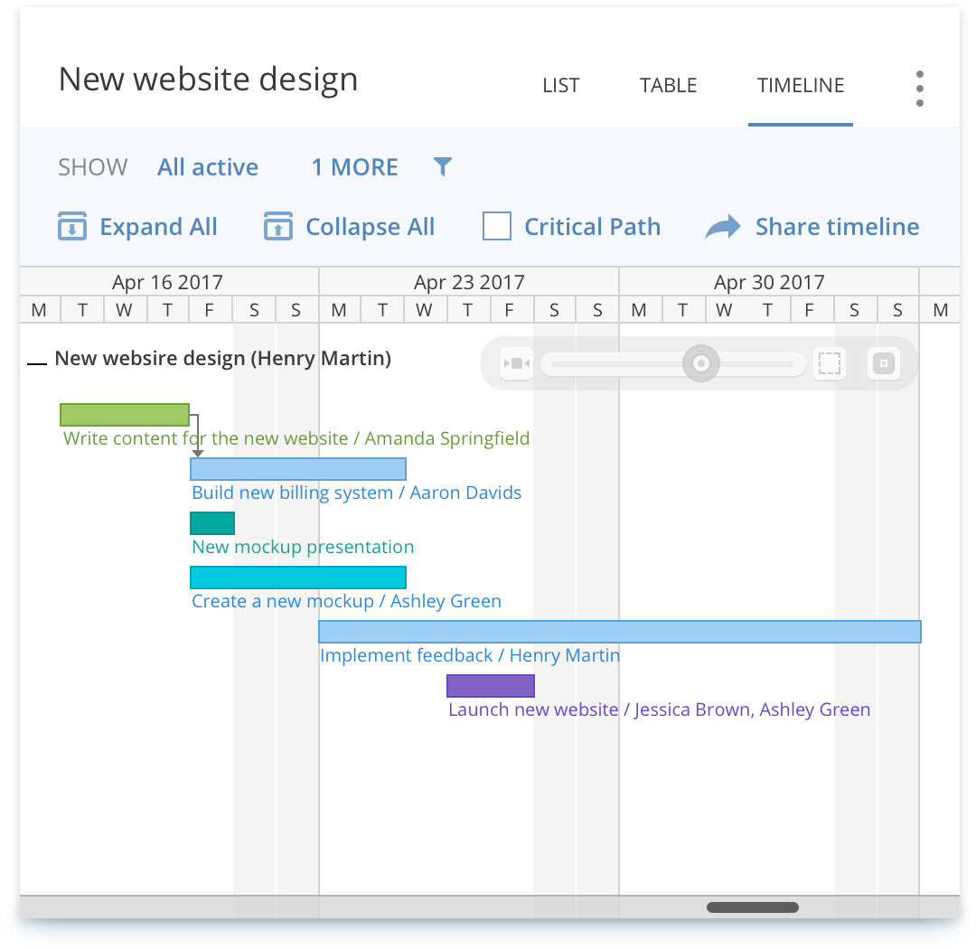 wrike gantt chart feature