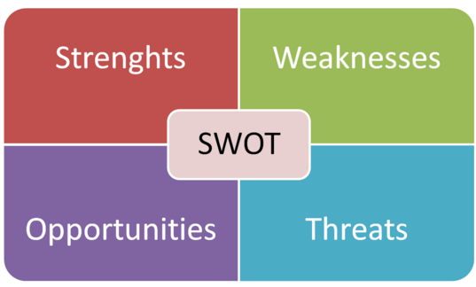b2b marketing plan: swot analysis