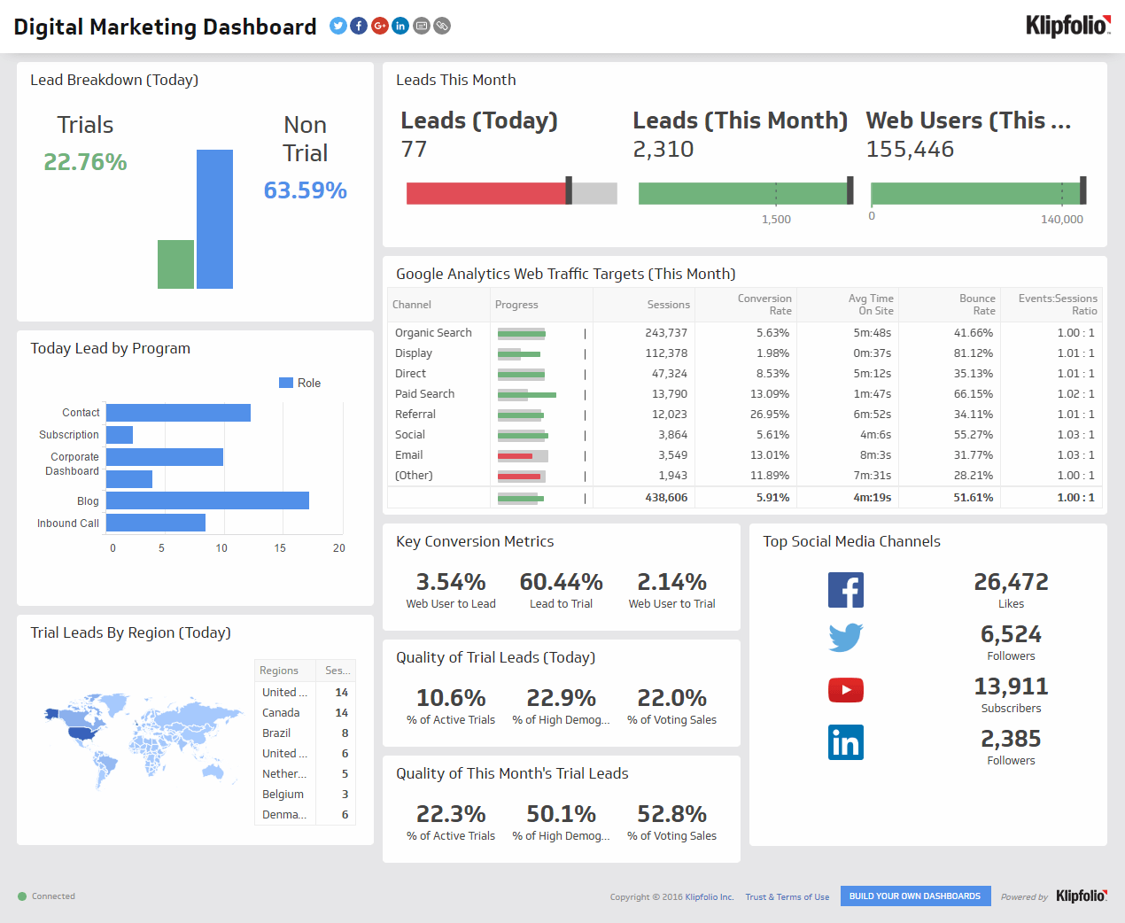 b2b marketing plan: marketing dashboard