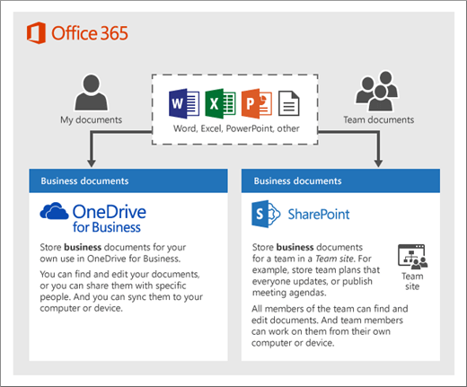 office 365 sharepoint helpdesk template - sharepoint vs onedrive for business what 39 s the difference