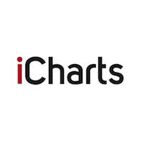 iCharts Reviews