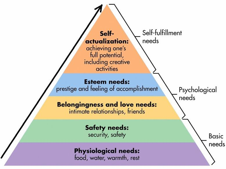 reducing employee attrition - maslow's hierarchy of needs