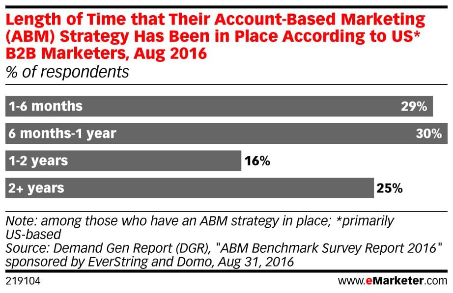 eMarketer ABM stats