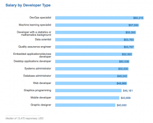 salary by developer type