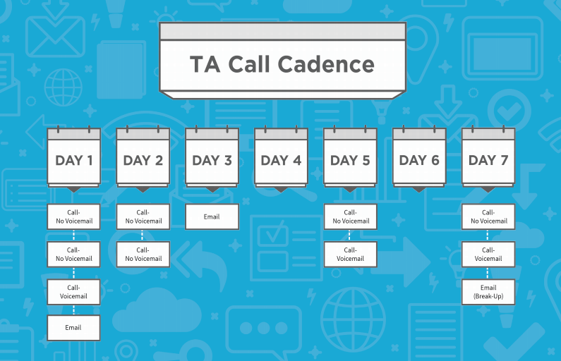 Outbound Sales: Call Cadence Example