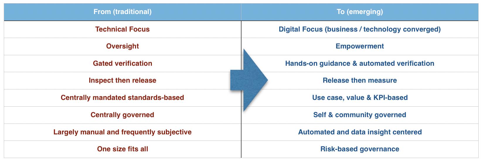 API governance models