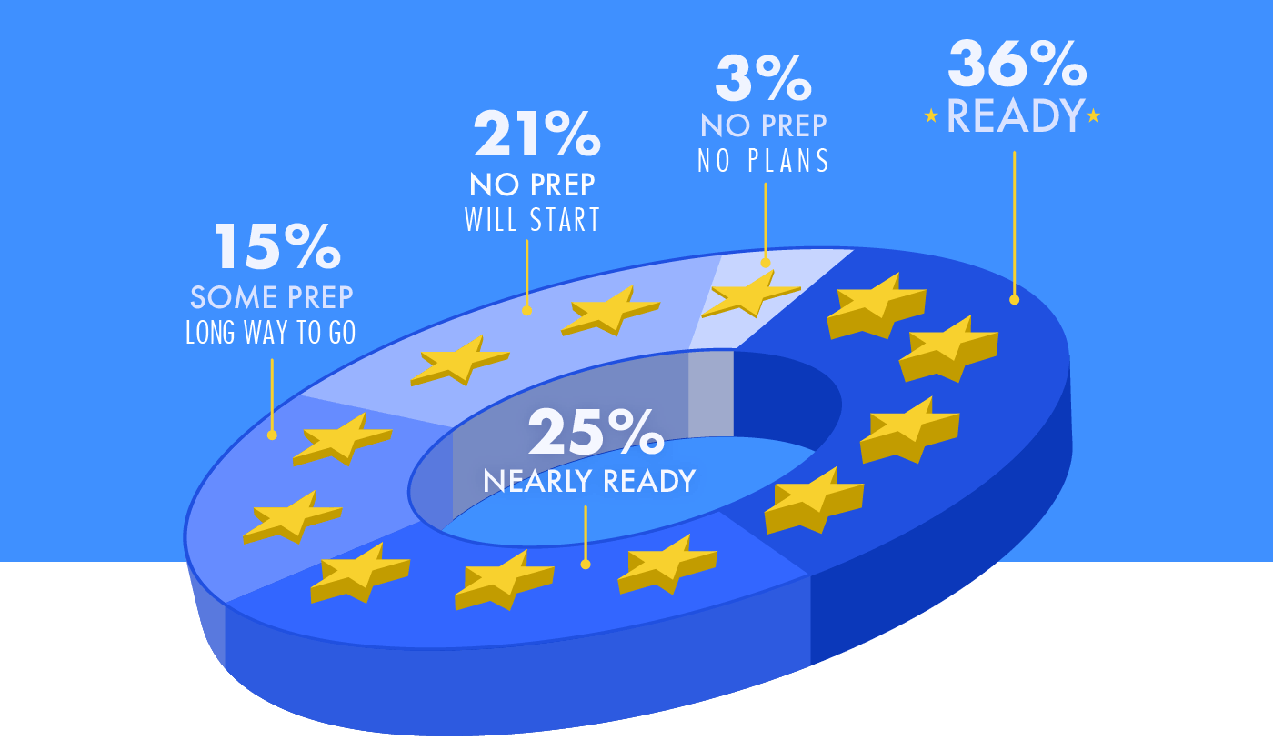 GDPR readiness among 200 UK companies