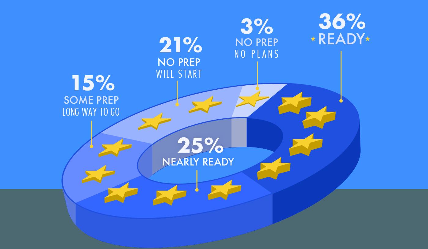 GDPR readiness among 200 UK companies
