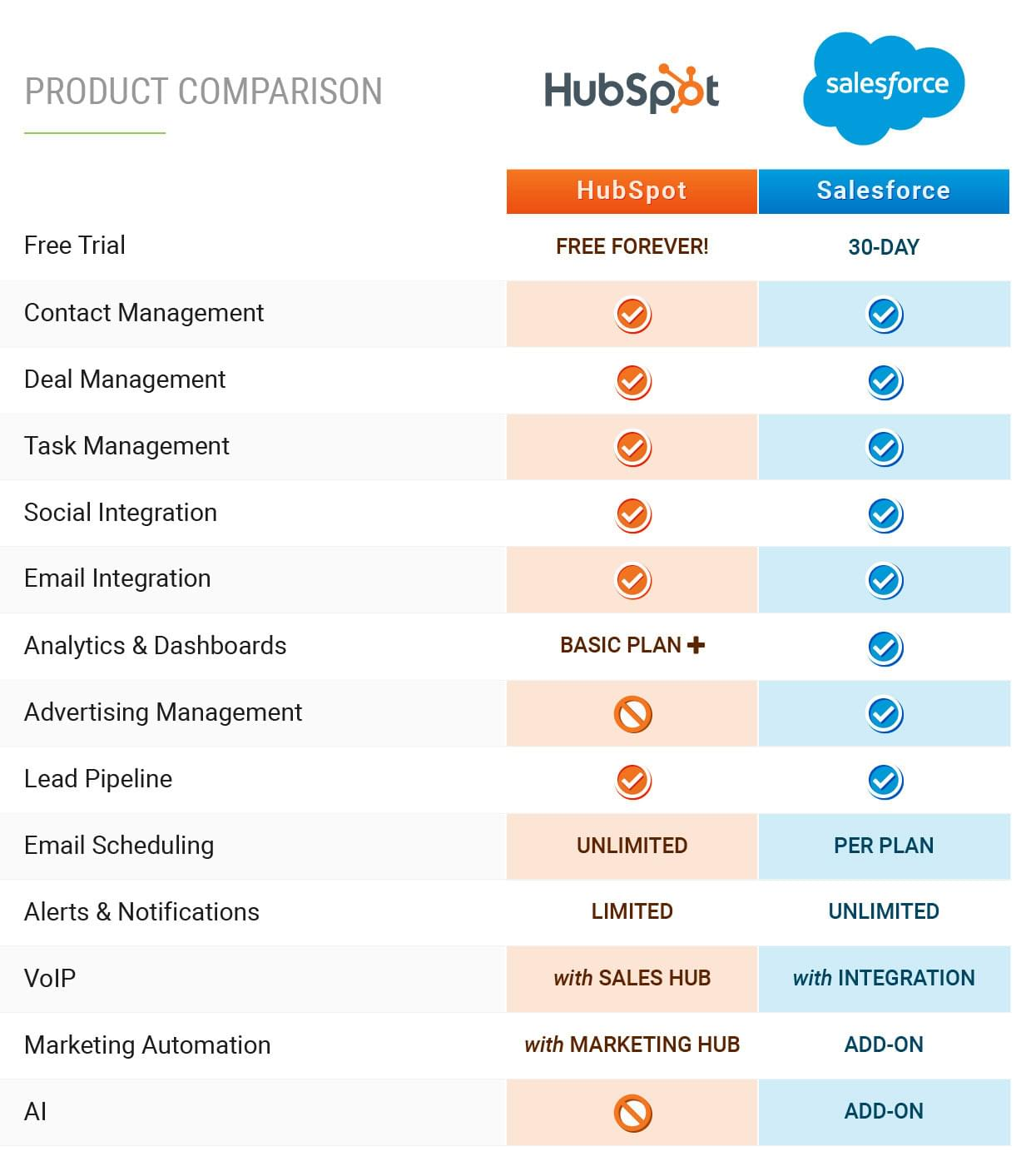 hubspot vs salesforce comparison chart