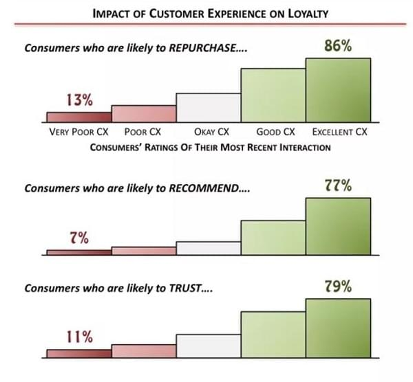 customer experience impact