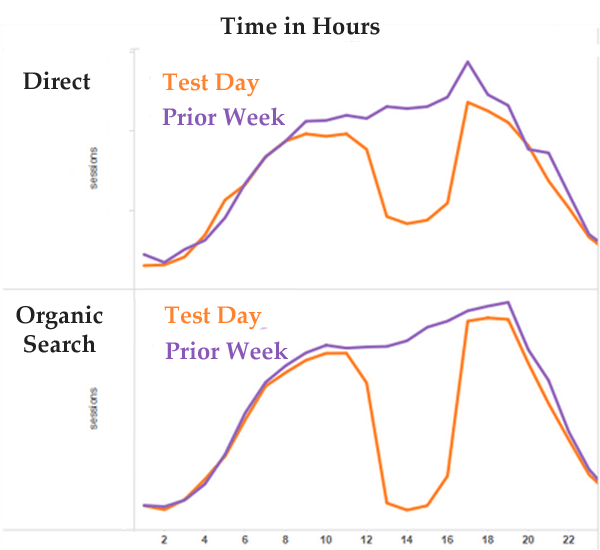 direct traffic multichannel attribution experiment