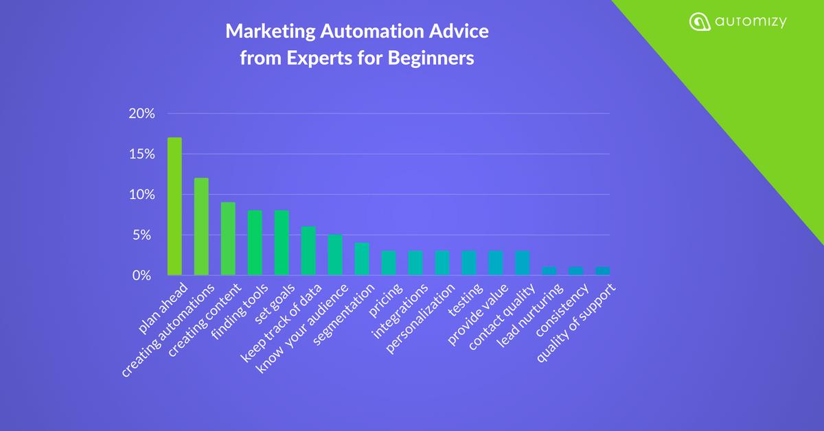 Marketing automation advice stats
