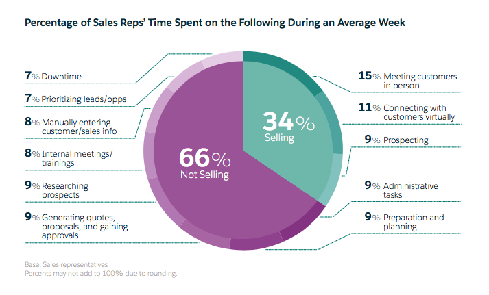 time reps spend on sales tasks