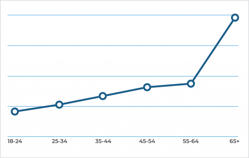 Line graph showing a direct correlation between requesting a call from us and being older