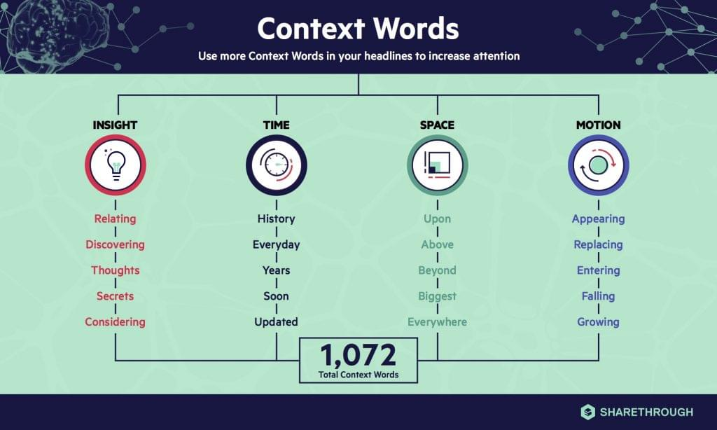 Graphic courtesy of Sharethrough: Context Words can be broken down into four categories: insight, time, space, and motion.