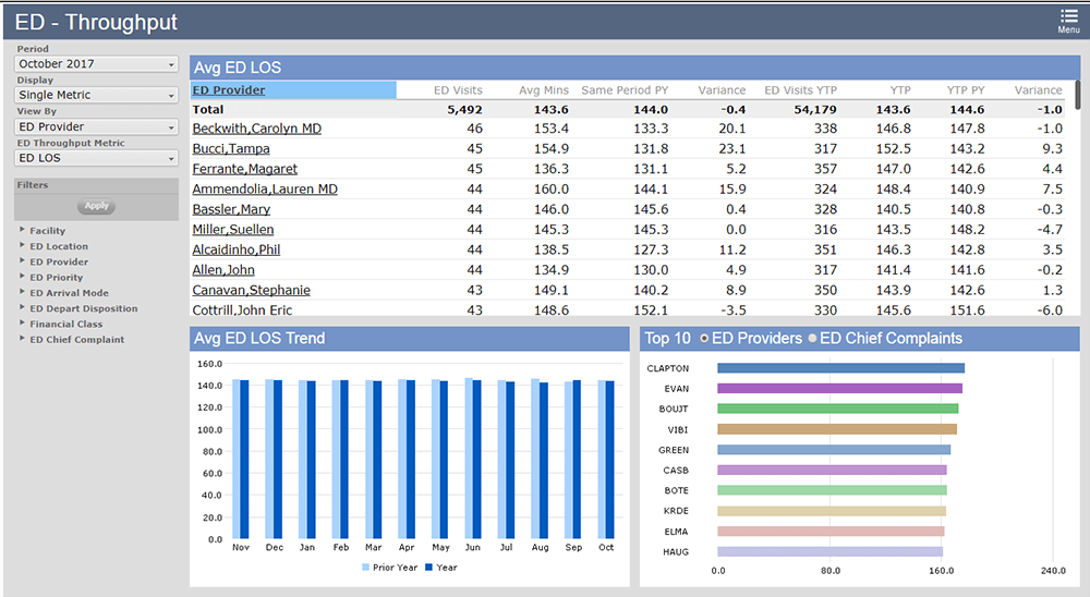 Screenshot of Meditech EHR showing statistics about patient visits.