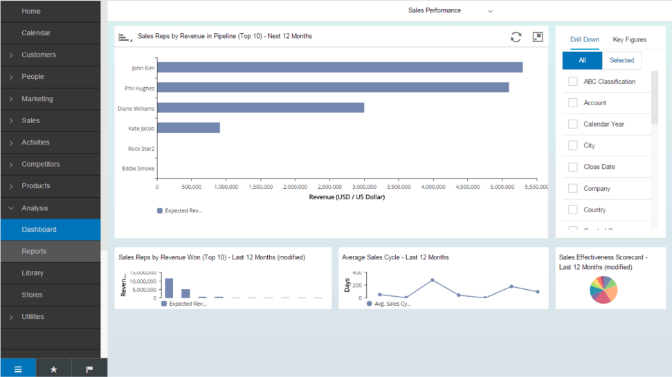 SAP sales performance dashboard