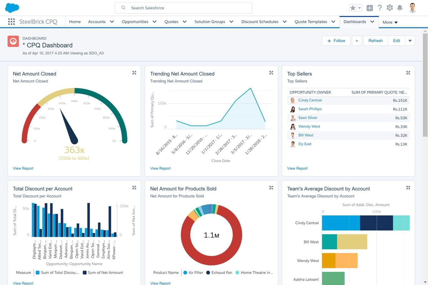 salesforce cpq dashboard