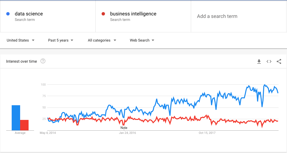 google trends for data science last 5 years