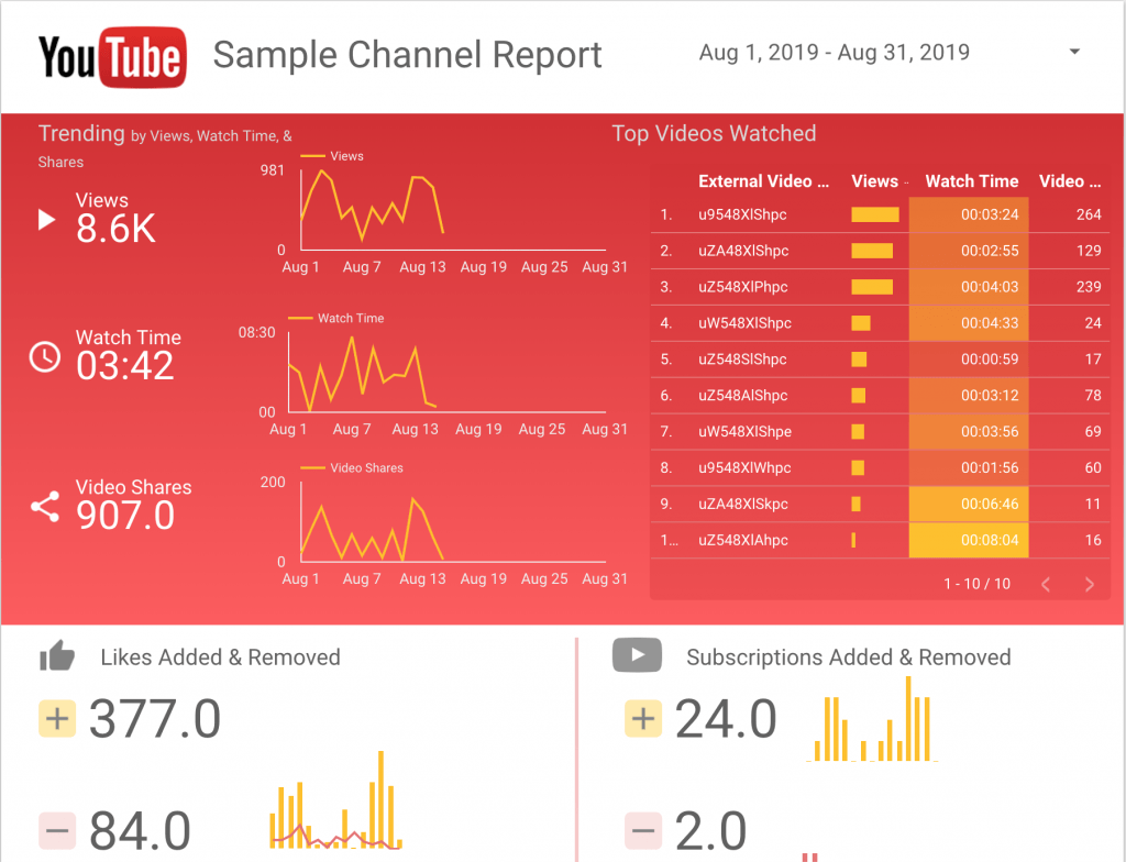 YouTube Sample Report from Data Studio.