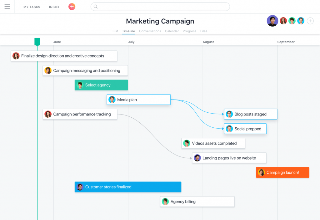 Screenshot showing the Timeline view in Asana, which is a Gantt chart.