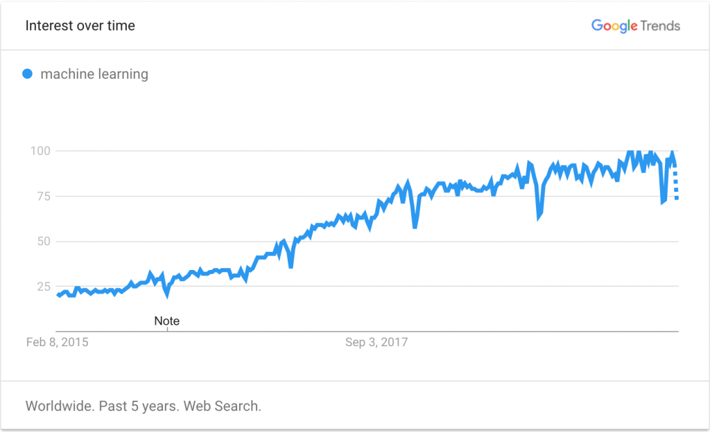 """Screenshot of a Google Trends graph depicting an upward trend for searches of """"machine learning"""" over the past five years."""
