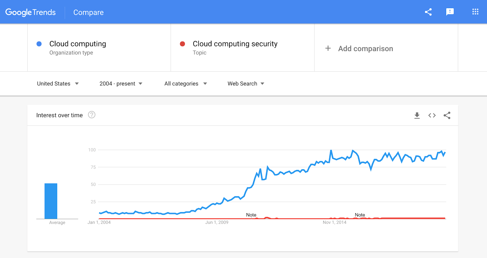 relative popularity of cloud security over time google trend line.