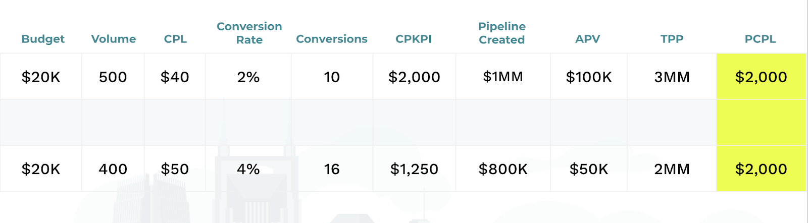 calculated pipeline created per lead of two programs.