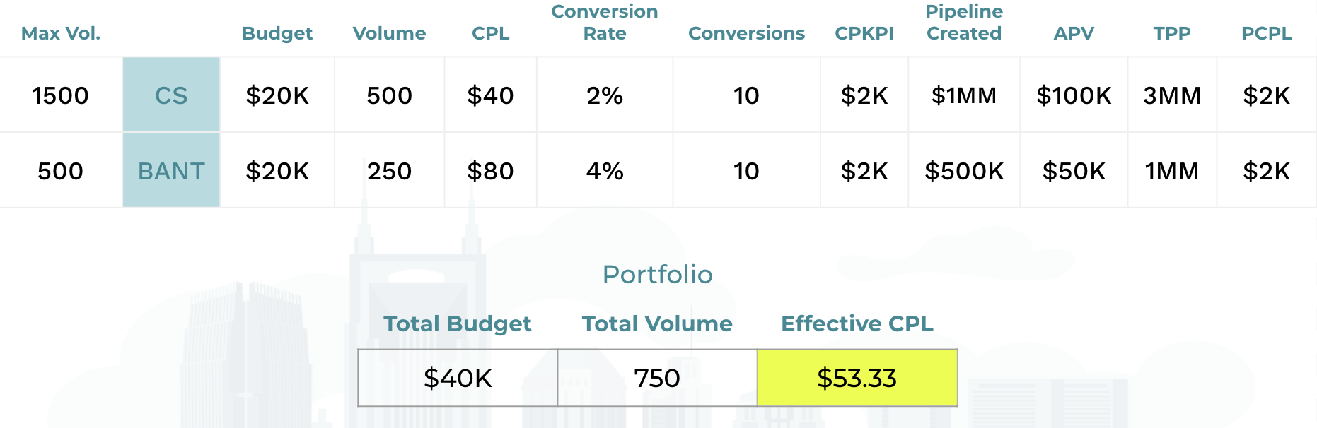 calculate the effective cost per lead for your programs.