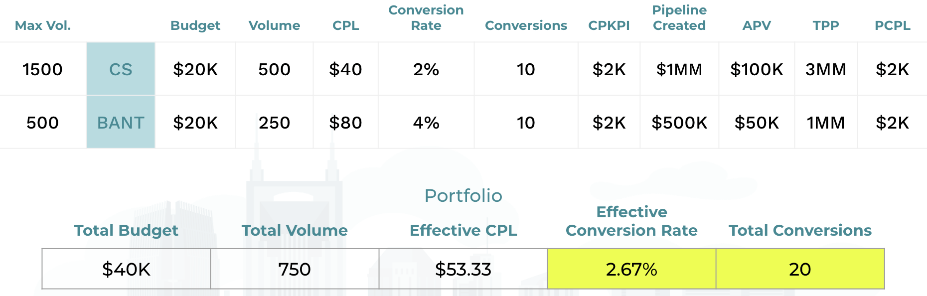 calculate the effective conversion rate for your portfolio.