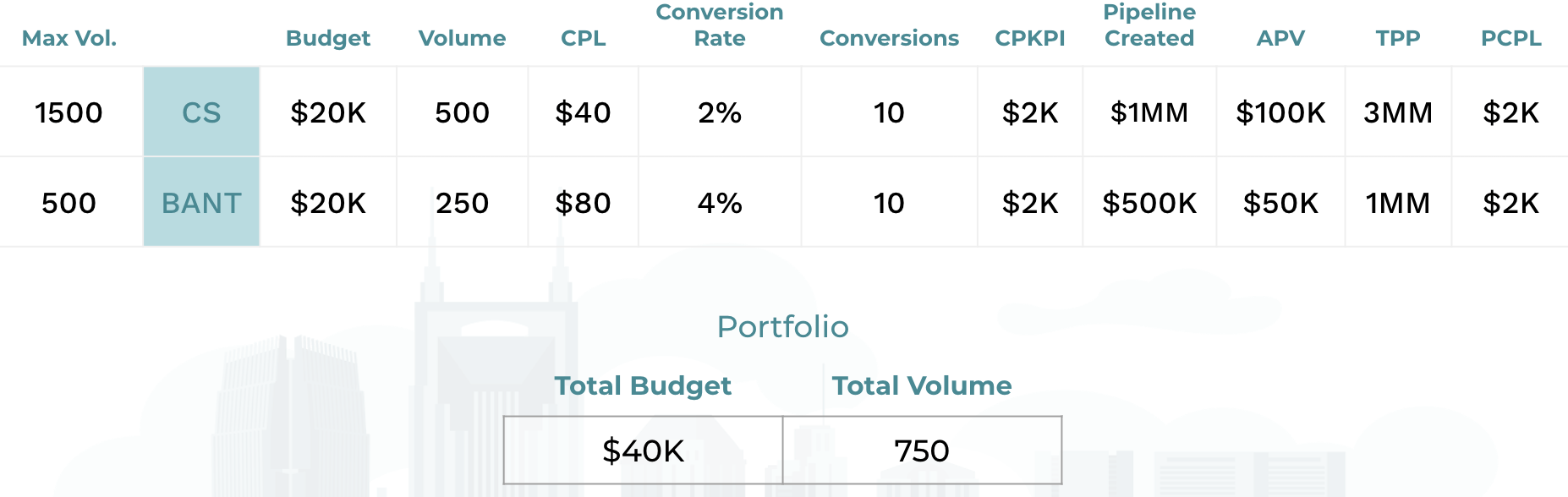 calculate portfolio totals