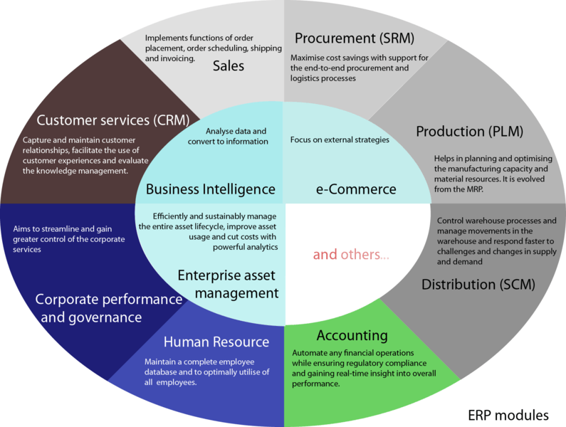 A guide to ERP modules.