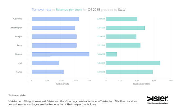 visier data visualization for HR