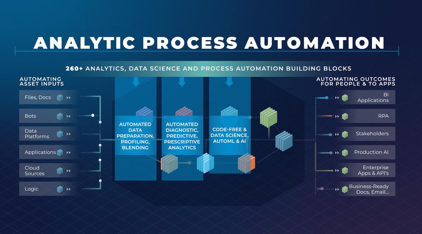 Alteryx prescriptive analytics dashboard