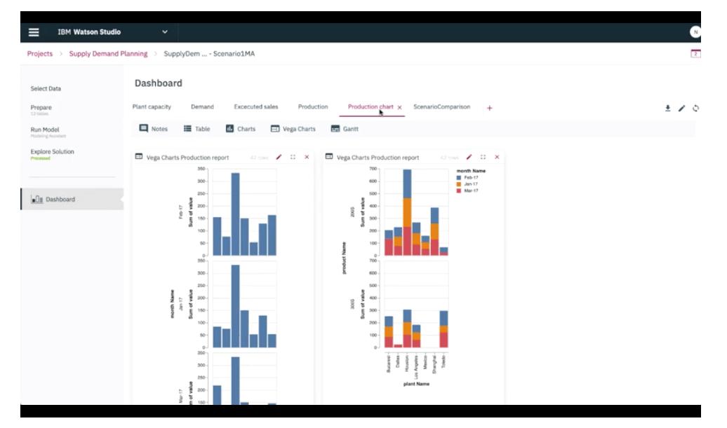 IBM Watson prescriptive analytics dashboard