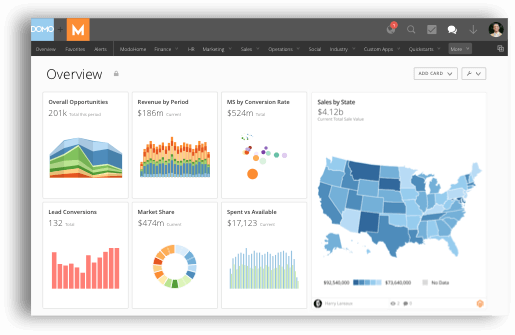 Domo BI Software dashboard view