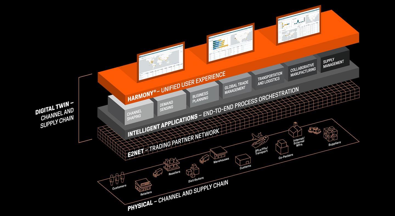 e2open platform