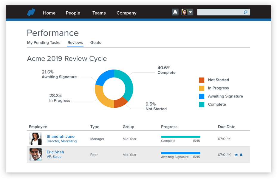 Namely performance management software dashboard.