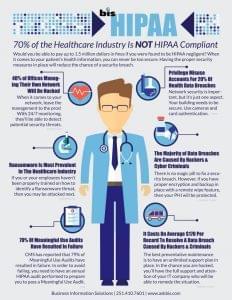 Statistics of HIPAA cybersecurity