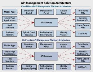 API management solution architecture