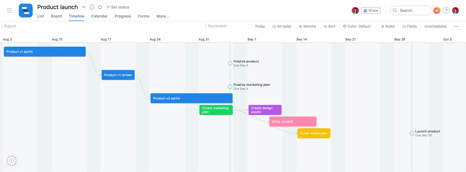timelines in asana look like gantt charts.