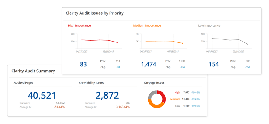 Site audit from seoClarity.