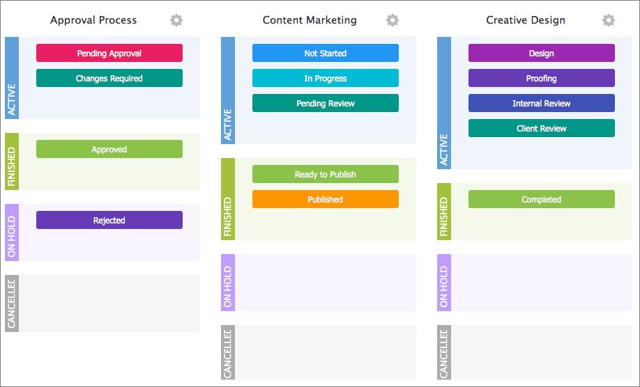 wrike custom workflows