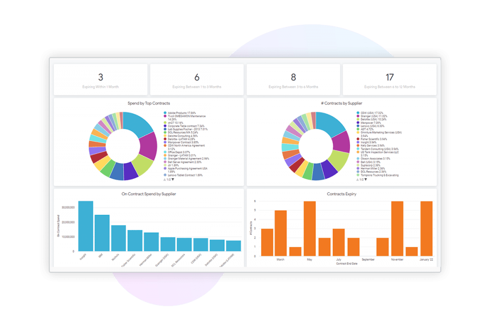 Coupa spend analysis dashboard.